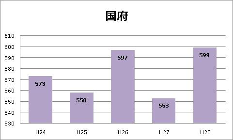 国府高校|愛知県立国府高等学校の希望者数と倍率|2016年第2回愛知県立国府高等学校普通科の進学希望状況(第2回)