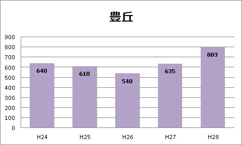 豊丘高校|愛知県立豊丘高等学校の希望者数と倍率|2016年第2回愛知県立豊丘高等学校普通科の進学希望状況(第2回)